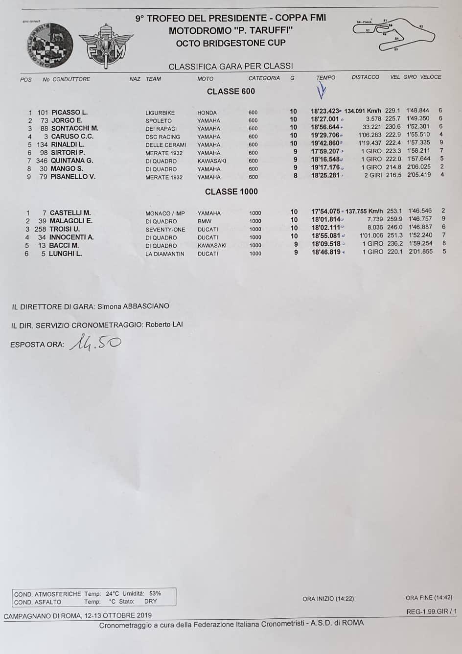 Classifica di gara per classi - Vallelunga 2019